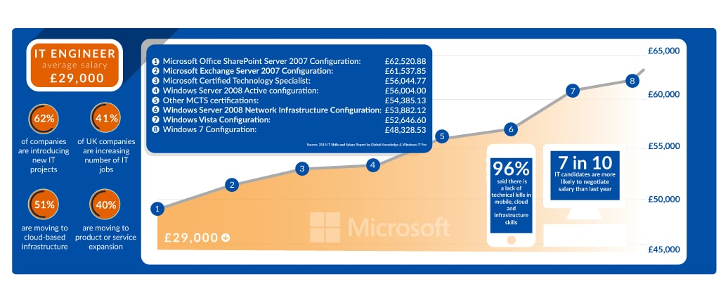 Microsoft Certifications And Microsoft Training Courses